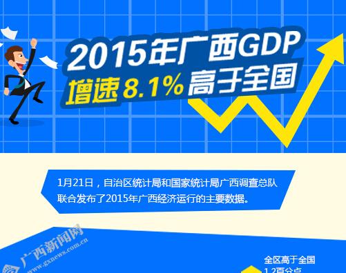 [桂刊]2015年广西GDP增速8.1% 高于全国