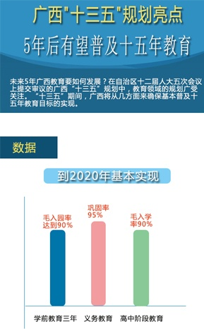 广西5年后有望普及十五年教育