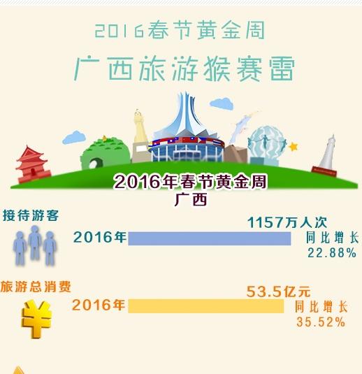 [知道·图解]2016春节黄金周广西哪些景区最挣钱
