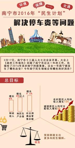 """南宁市2016年""""民生计划""""出炉"""