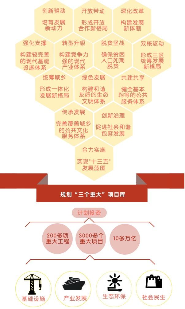 """广西""""十三五""""规划:未来动作""""排山倒海"""""""