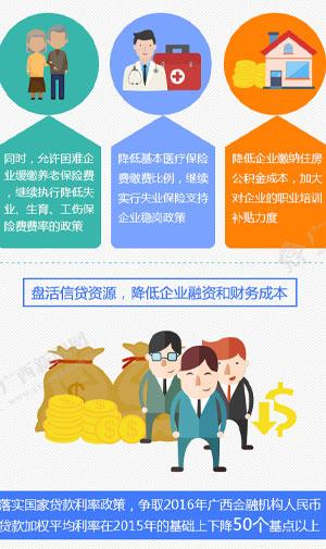 """【治国理政新实践·广西篇】41条政策""""组合拳""""为企业降成本"""