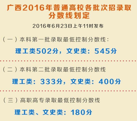 广西2016年普通高校各批次招录取分数线划定