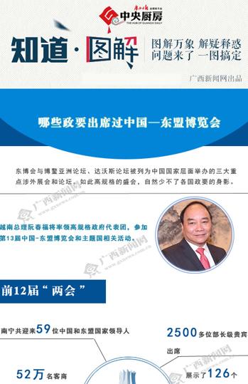 【知道・图解】哪些政要出席过中国―东盟博览会