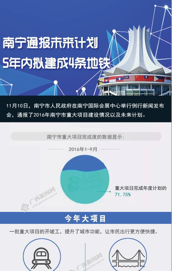 [桂刊]南宁通报未来计划 5年内拟建成4条地铁