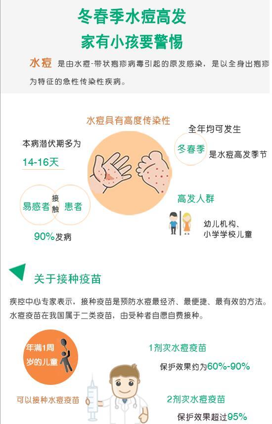 【知道·图解】冬春季水痘高发 家有小孩要警惕