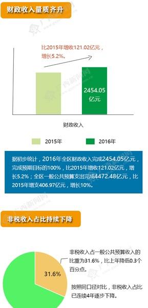 [桂刊]2016年广西完成财政收入2454亿元