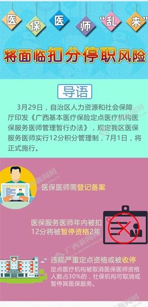 [桂刊]医保医师乱来 将面临扣分停职风险