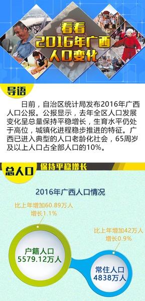 【桂刊】看看2016年广西人口变化