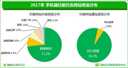 移动安全日趋重要 360发布2017年度中国手机安全状态报告