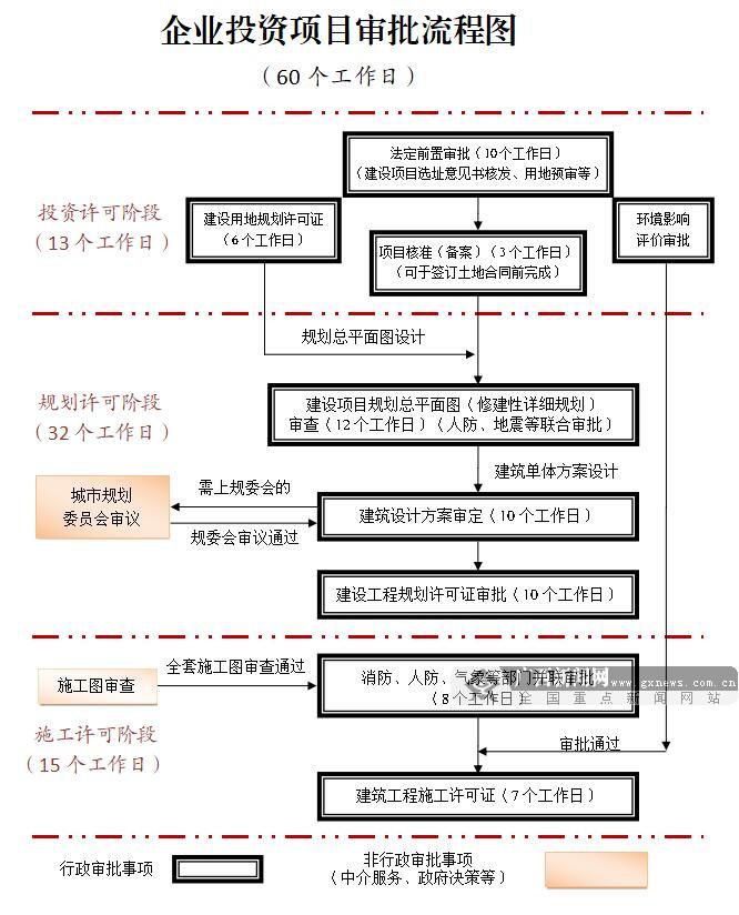 """广西壮族自治区人民政府办公厅关于印发推行""""354560""""改革提升服务企业效能若干措施的通知"""