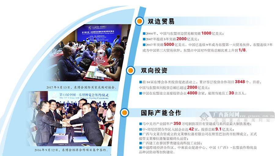 中国-东盟双边经贸合作成果丰硕:商邀八方客 贸通新丝路