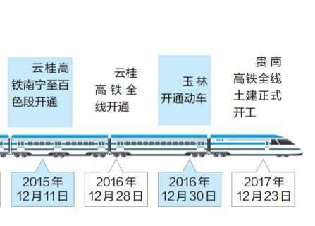 广西动车开行比例居全国首位(图)