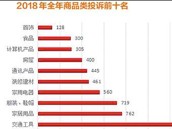 2018年六开彩开奖现场直播消费投诉热点都有哪些?请看数据分析