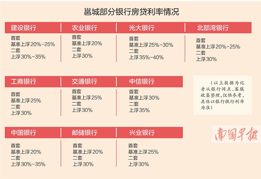 2月20日焦点图:南宁多家银行下调房贷利率
