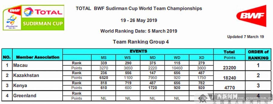 2019苏迪曼杯球队排名出炉 将于3月19日进行抽签