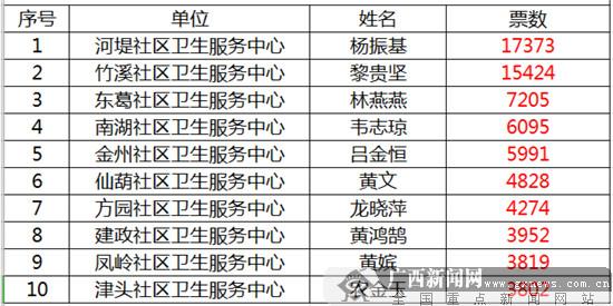 """南宁市青秀区2019年度""""最美家庭医生""""评选活动结果公示"""