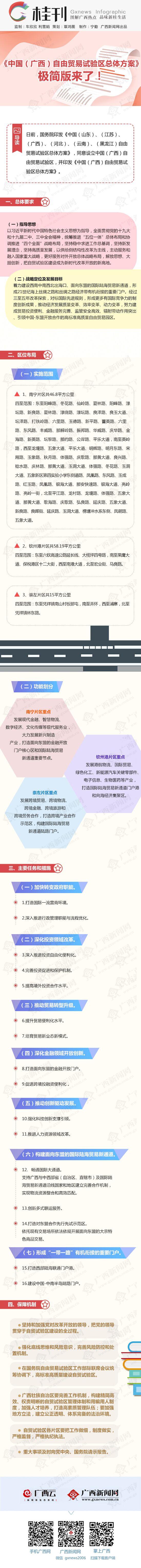 《中国(广西)自由贸易试验区总体方案》极简版
