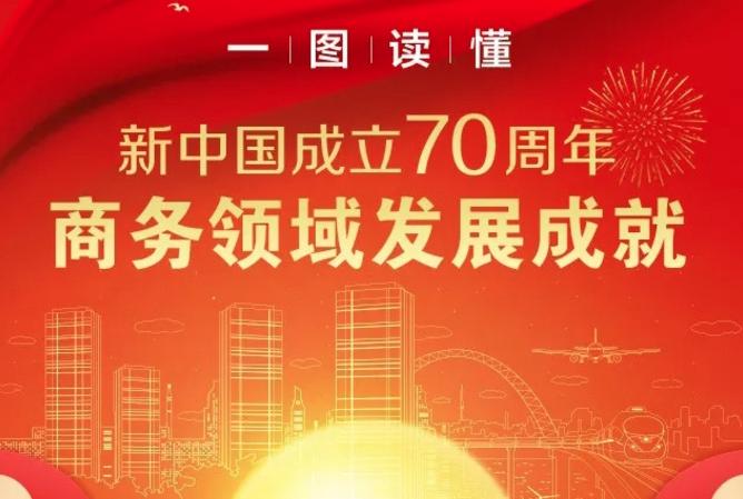 礼赞70年 商务领域发展成就 | 对外贸易跃居世界第一