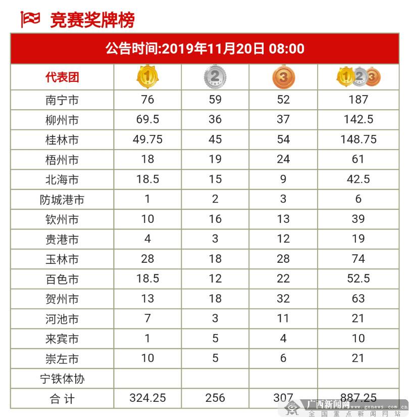 区运会第一比赛日结束 南宁代表团暂列金牌榜榜首
