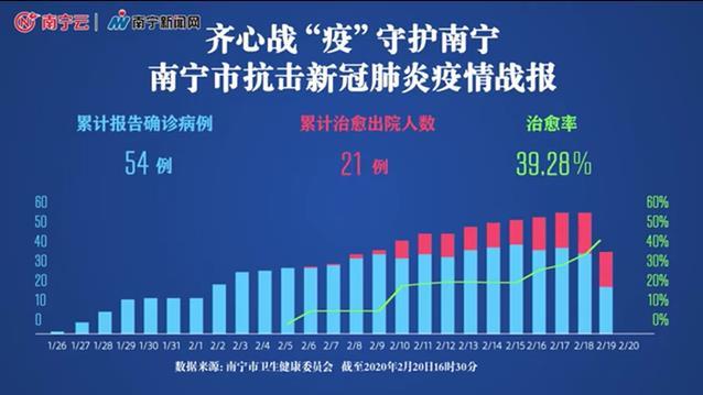 截至2月21日17时30分,南宁新冠肺炎患者累计治愈出院25人,治愈率为46.29%!