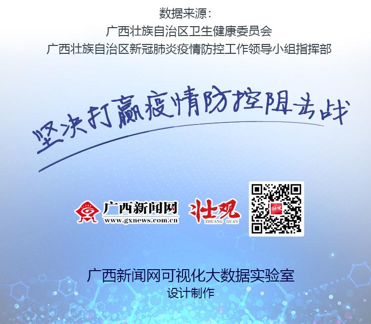 广西新闻网可视化大数据实验室 出品 咨询热线:0771-2083336