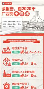 """【桂刊】读报告,看2020年广西的""""小目标"""""""