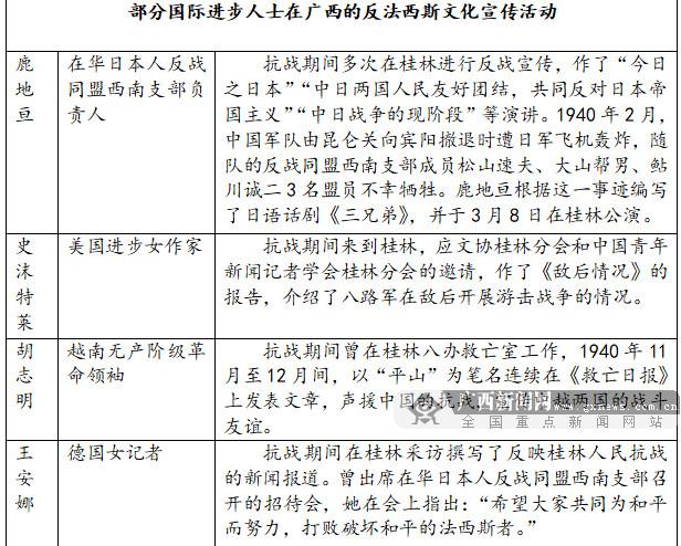 图为部分国际进步人士在广西的反法西斯文化宣传活动列表。(中共广西壮族自治区委员会党史研究室)