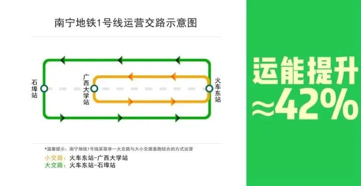为什么南宁地铁1号线要实行大小交路?答案在这里