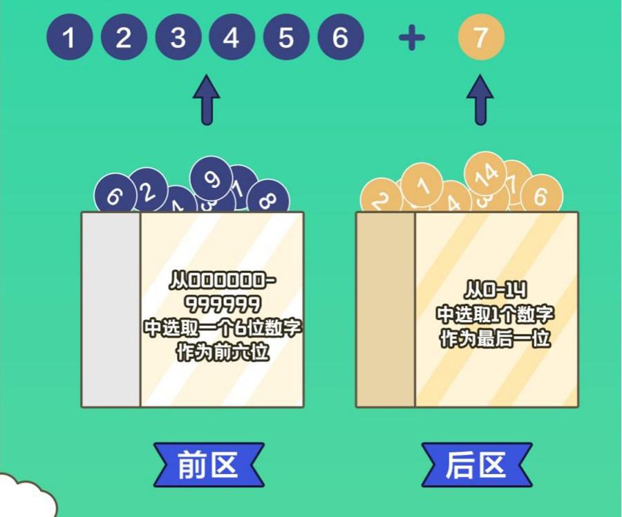 7星彩派奖活动正式开启 参与攻略请收好(图)